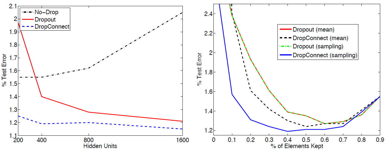 Using the MNIST dataset, in a) Ability of Dropout and DropConnect to prevent overfitting as the size of the 2 fully connected layers increase. b) Varying the drop-rate in a 400-400 network shows near optimal performance around the p = 0.5(Wan et al. 2013)