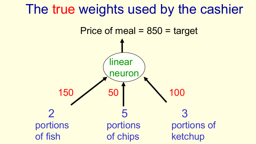 Example: Weight Estimation