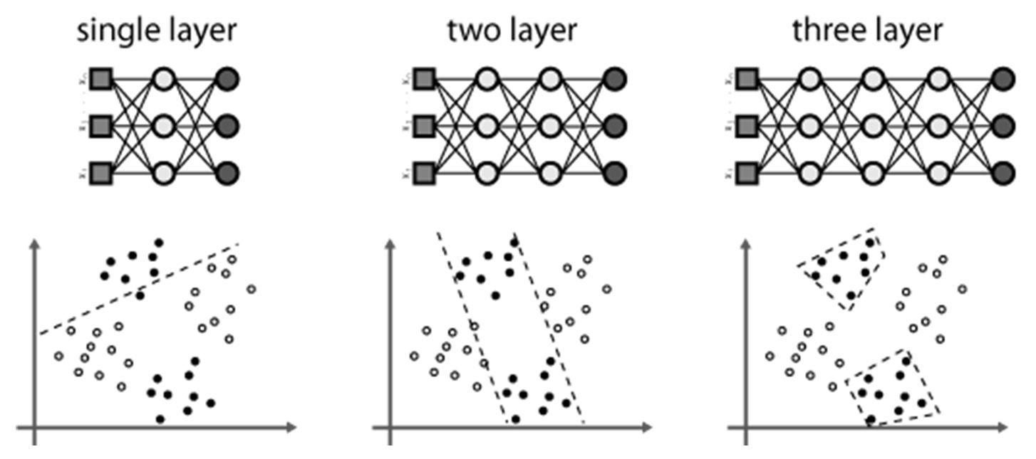 Neural Networks For Pattern Recognition Cool Design