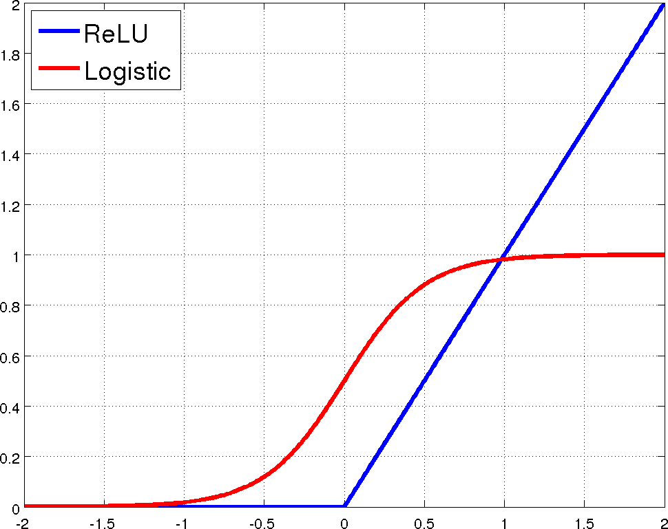 The proposed non-linearity, ReLU, and the standard neural network non-linearity, logistic(Zeiler et al. 2013)